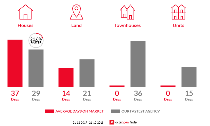 Average time to sell property in Kalorama, VIC 3766