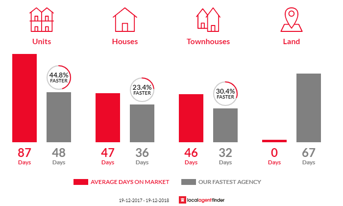 Average time to sell property in Kambah, ACT 2902