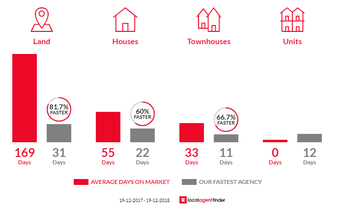 Average time to sell property in Kanahooka, NSW 2530