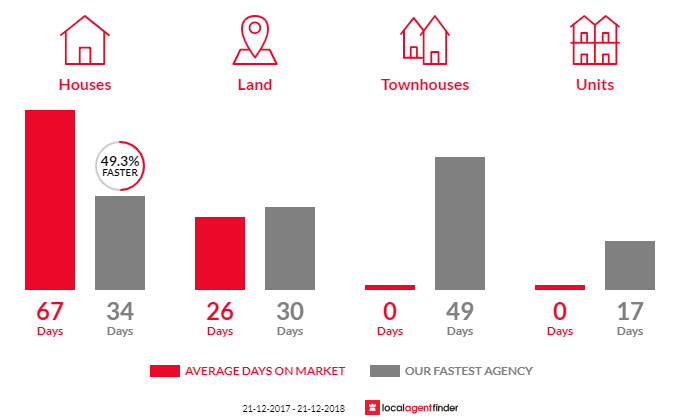 Average time to sell property in Kangaroo Ground, VIC 3097
