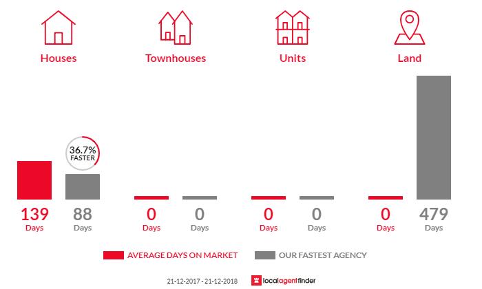 Average time to sell property in Kangaroo Gully, WA 6255