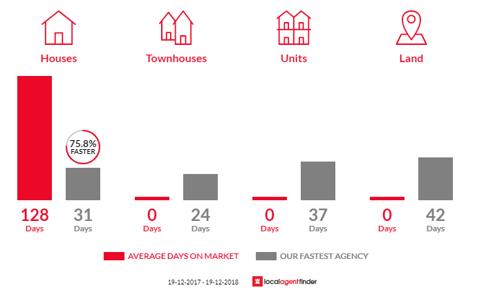 Average time to sell property in Kangy Angy, NSW 2258