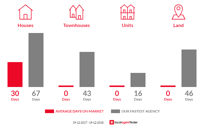 Average time to sell property in Kanoona, NSW 2550