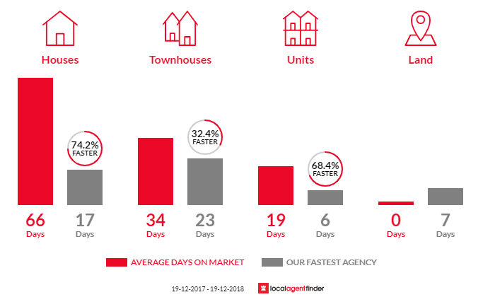 Average time to sell property in Kanwal, NSW 2259