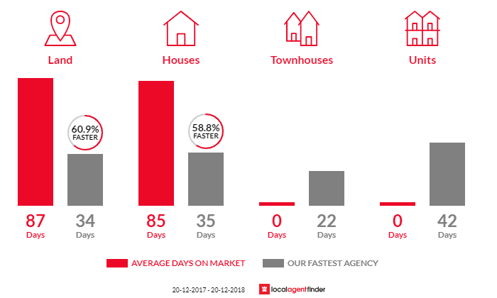 Average time to sell property in Karalee, QLD 4306