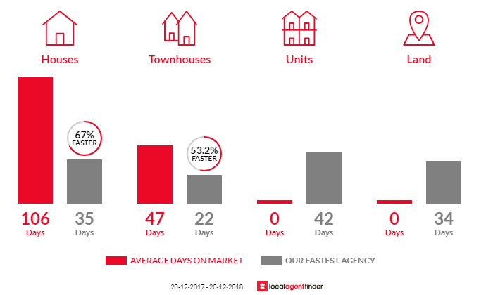 Average time to sell property in Karana Downs, QLD 4306