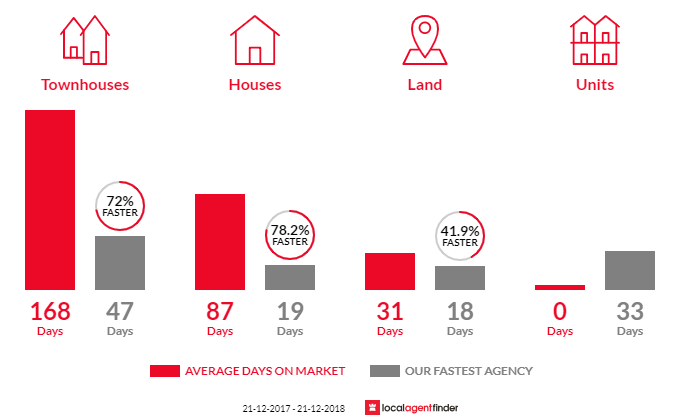 Average time to sell property in Karawara, WA 6152