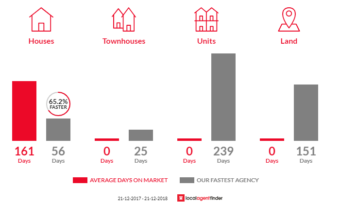Average time to sell property in Kardella, VIC 3951