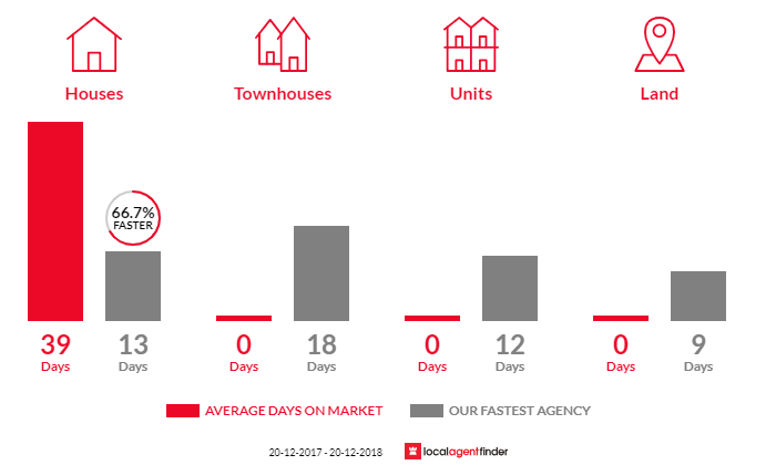 Average time to sell property in Kareela, NSW 2232