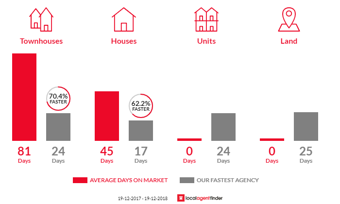 Average time to sell property in Kariong, NSW 2250