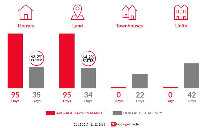 Average time to sell property in Karrabin, QLD 4306