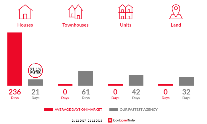 Average time to sell property in Karragullen, WA 6111