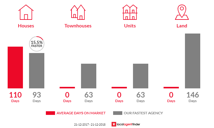Average time to sell property in Katandra, VIC 3634