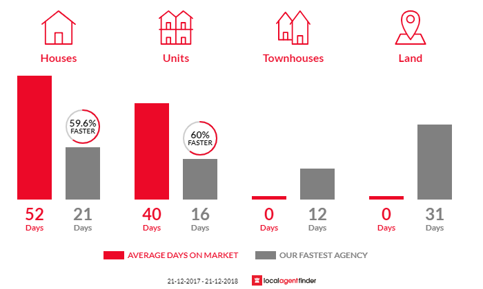 Average time to sell property in Kealba, VIC 3021