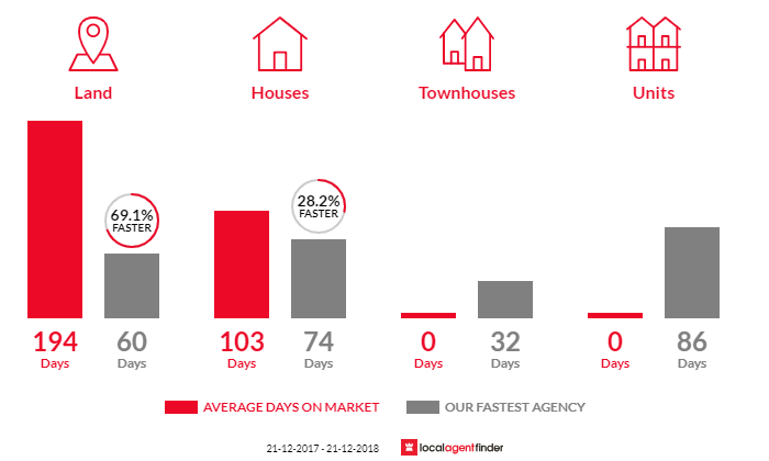 Average time to sell property in Kealy, WA 6280