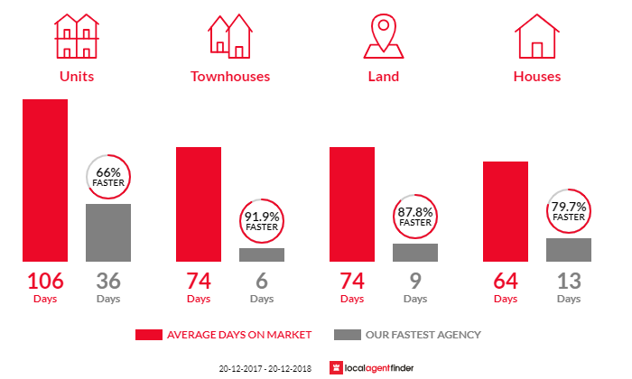 Average time to sell property in Kedron, QLD 4031