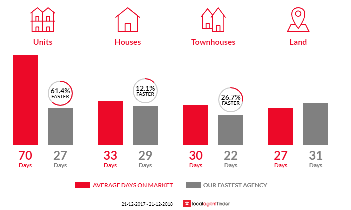Average time to sell property in Keilor, VIC 3036