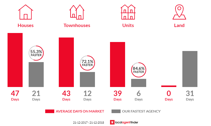 Average time to sell property in Keilor Downs, VIC 3038