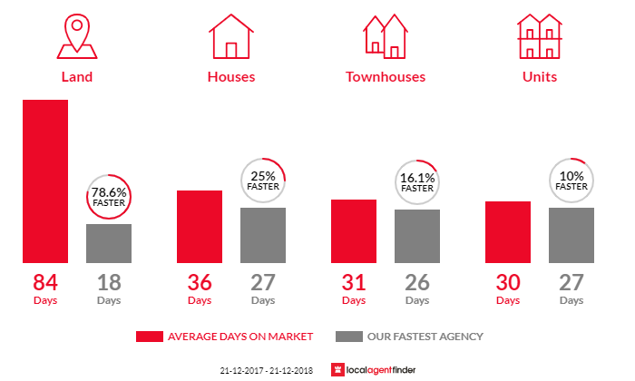 Average time to sell property in Keilor East, VIC 3033