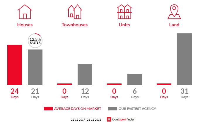 Average time to sell property in Keilor Lodge, VIC 3038