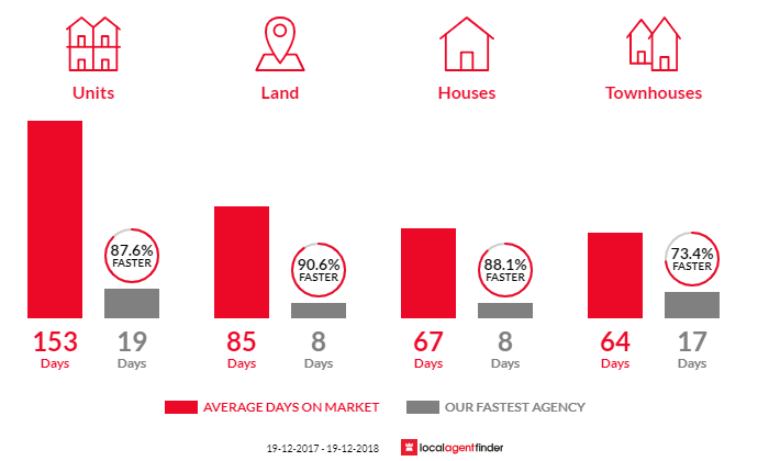 Average time to sell property in Kellyville, NSW 2155