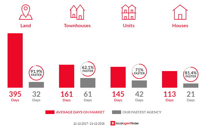 Average time to sell property in Kelmscott, WA 6111