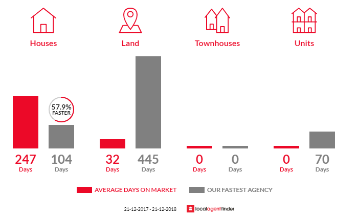 Average time to sell property in Kelso, TAS 7270