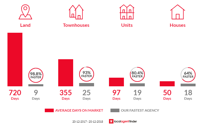 Average time to sell property in Kelvin Grove, QLD 4059
