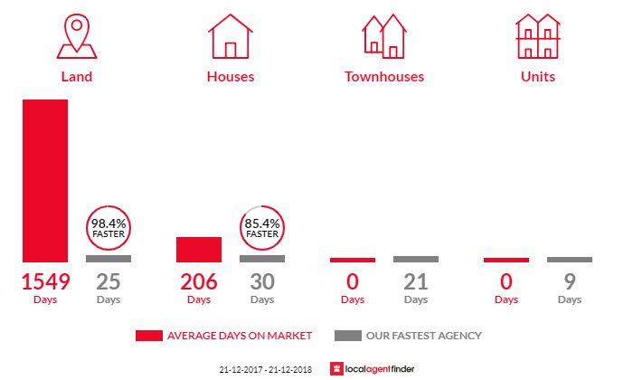 Average time to sell property in Kempton, TAS 7030
