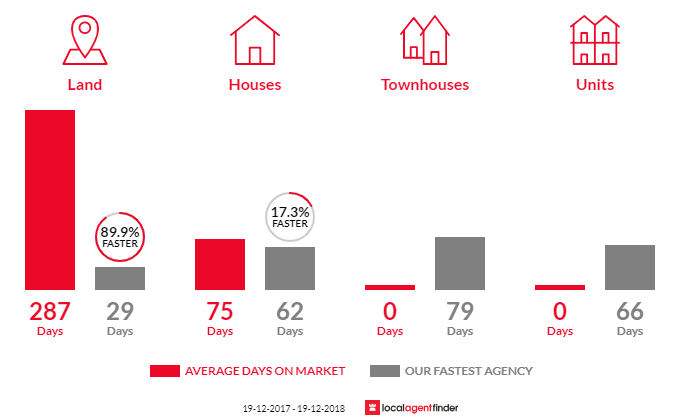 Average time to sell property in Kendall, NSW 2439