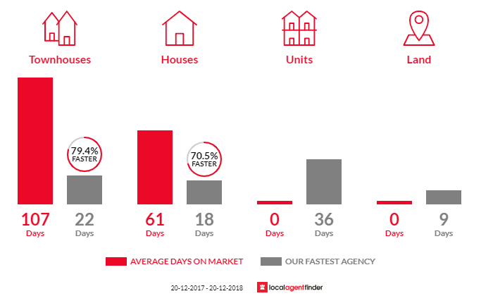 Average time to sell property in Kenmore Hills, QLD 4069