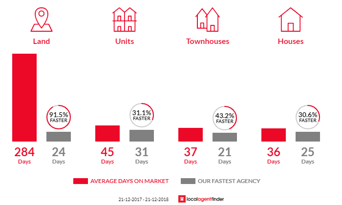 Average time to sell property in Kensington, VIC 3031