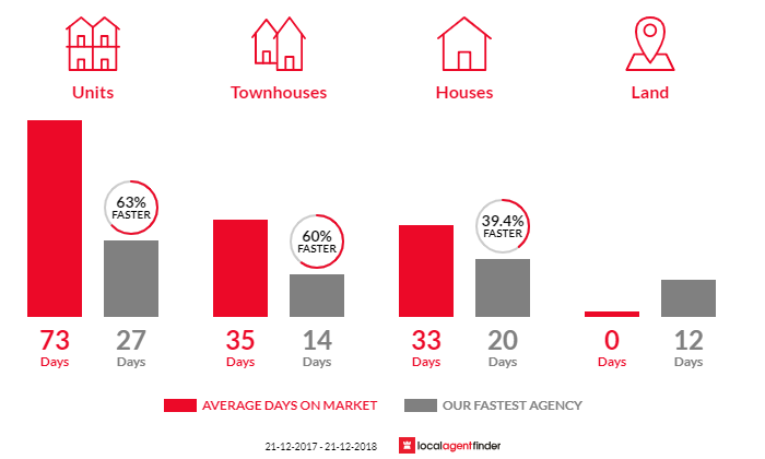 Average time to sell property in Kensington, SA 5068