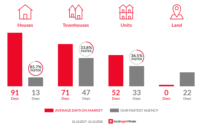 Average time to sell property in Kensington, WA 6151