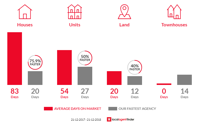 Average time to sell property in Kensington Gardens, SA 5068