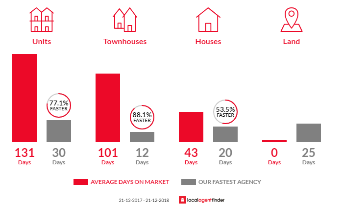 Average time to sell property in Kent Town, SA 5067