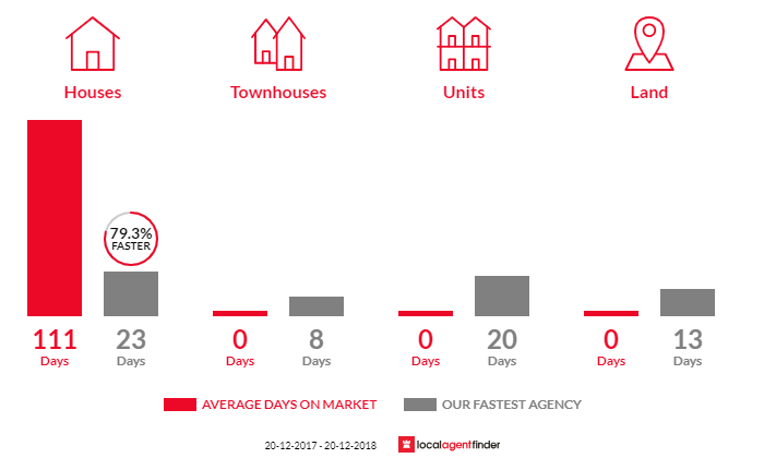 Average time to sell property in Kentlyn, NSW 2560