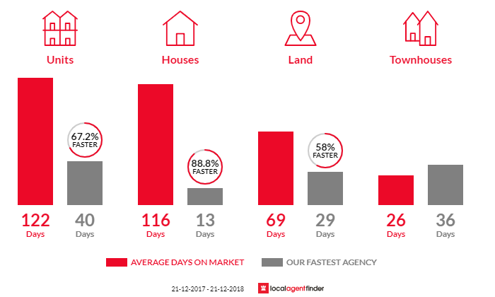 Average time to sell property in Kenwick, WA 6107