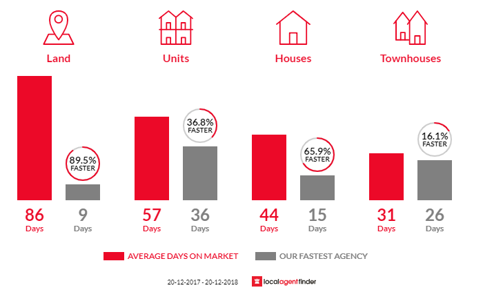 Average time to sell property in Keperra, QLD 4054