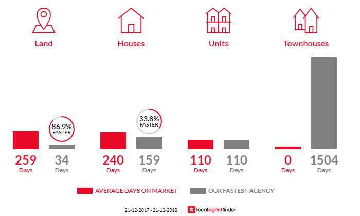 Average time to sell property in Kerang, VIC 3579