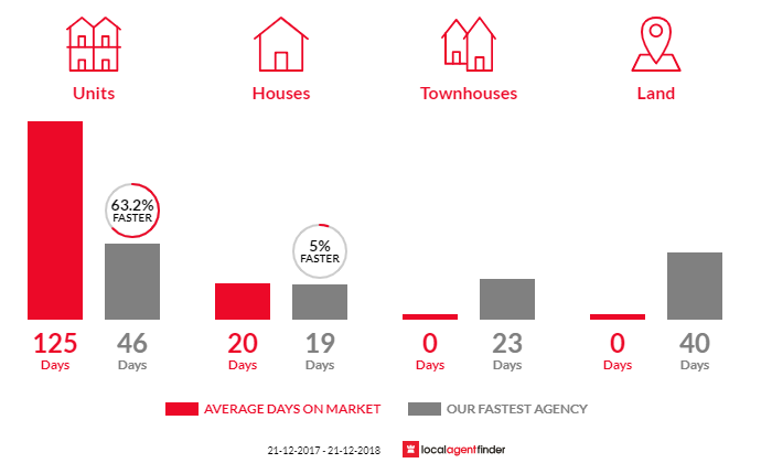 Average time to sell property in Keswick, SA 5035