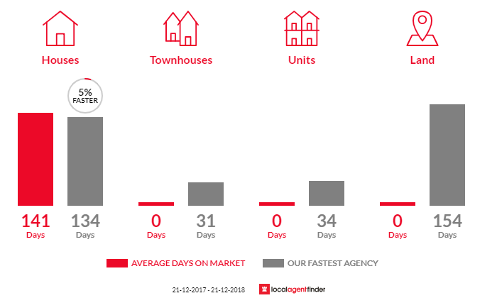 Average time to sell property in Kevington, VIC 3723