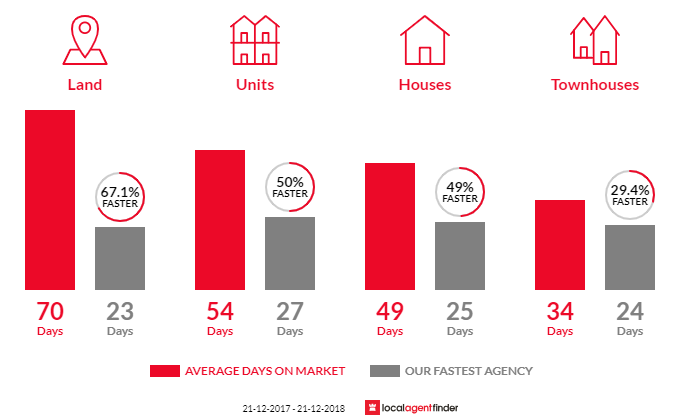 Average time to sell property in Kew, VIC 3101