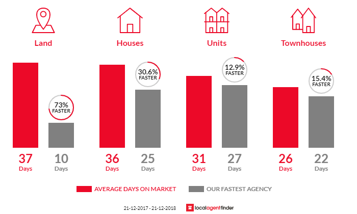 Average time to sell property in Kew East, VIC 3102