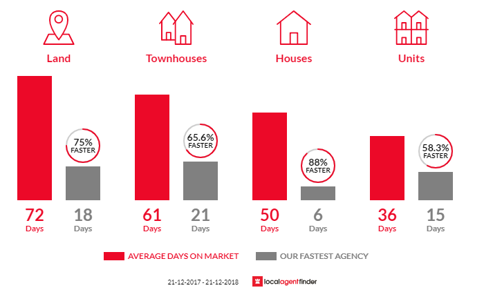 Average time to sell property in Keysborough, VIC 3173
