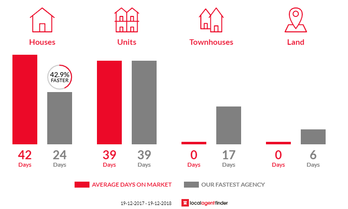 Average time to sell property in Kiama Heights, NSW 2533