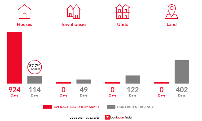 Average time to sell property in Kiata, VIC 3418