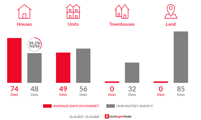 Average time to sell property in Kiewa, VIC 3691