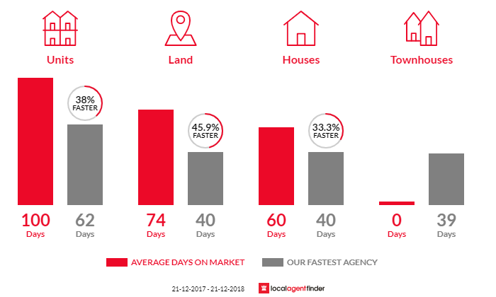 Average time to sell property in Kilburn, SA 5084