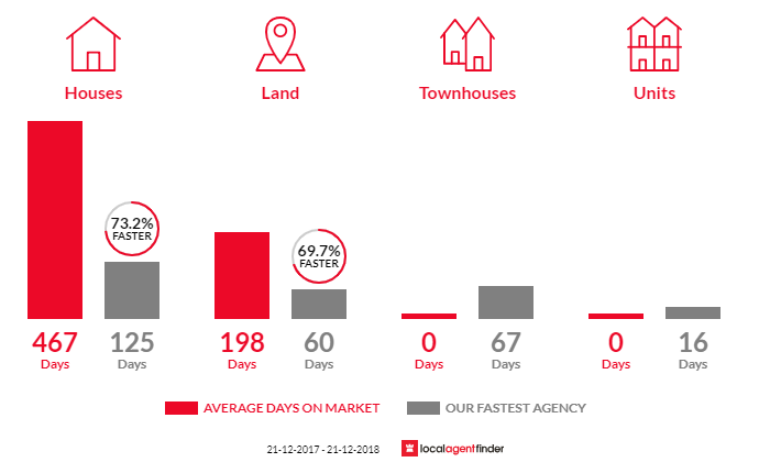 Average time to sell property in Killarney, VIC 3283